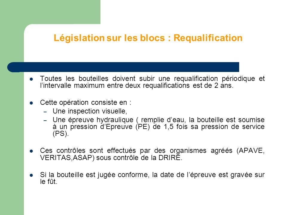 Législation sur les blocs : Requalification