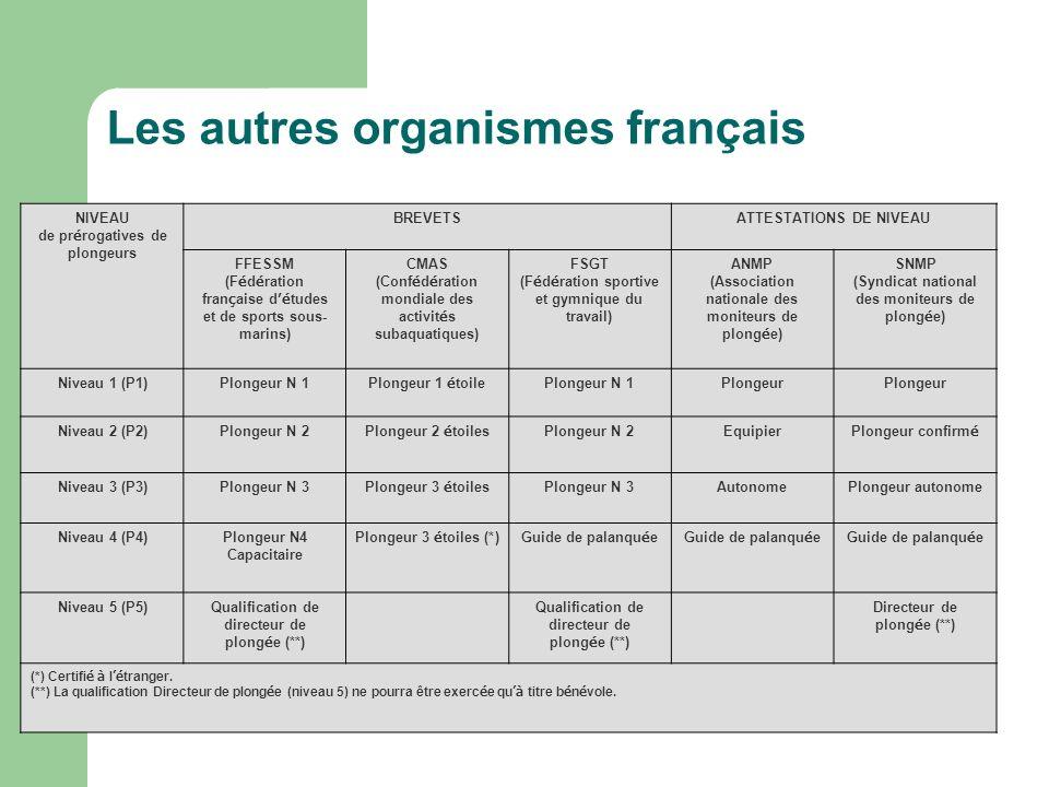 Les autres organismes français