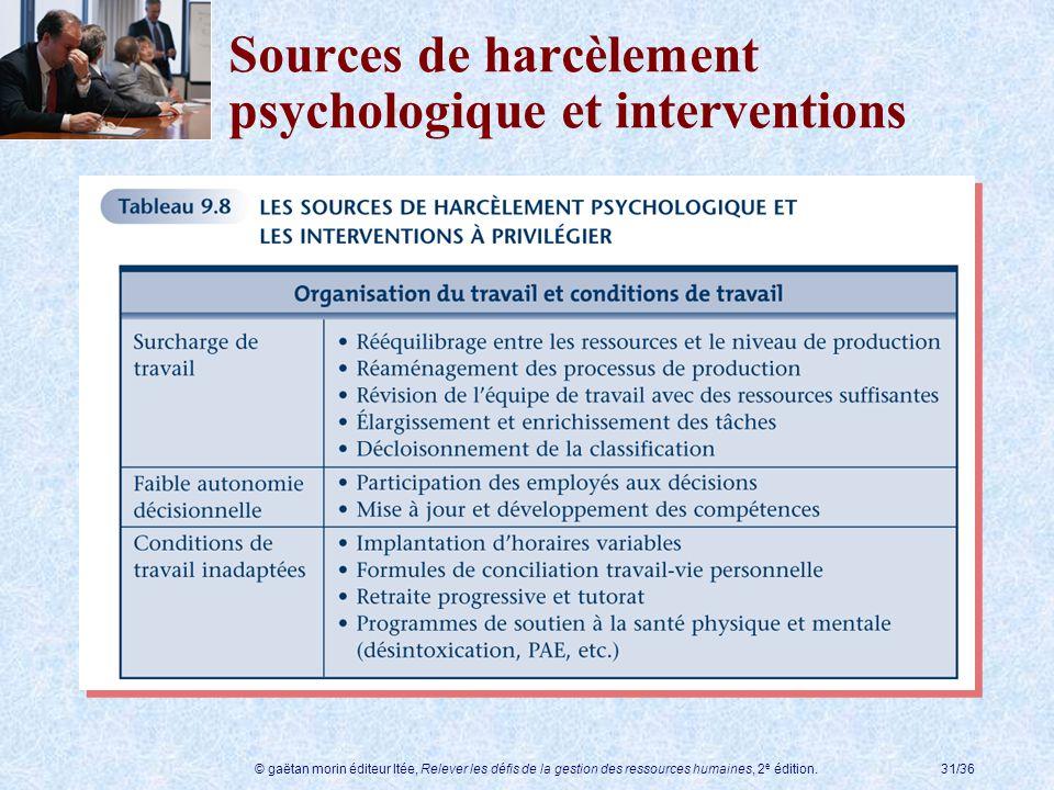 Sources de harcèlement psychologique et interventions