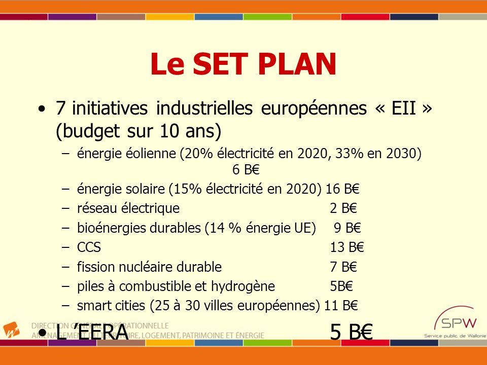 Le SET PLAN 7 initiatives industrielles européennes « EII » (budget sur 10 ans) énergie éolienne (20% électricité en 2020, 33% en 2030) 6 B€