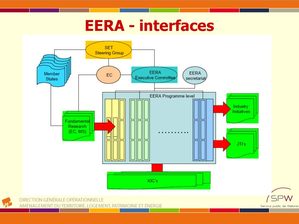 EERA - interfaces