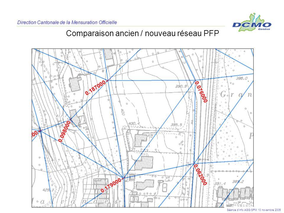 Comparaison ancien / nouveau réseau PFP