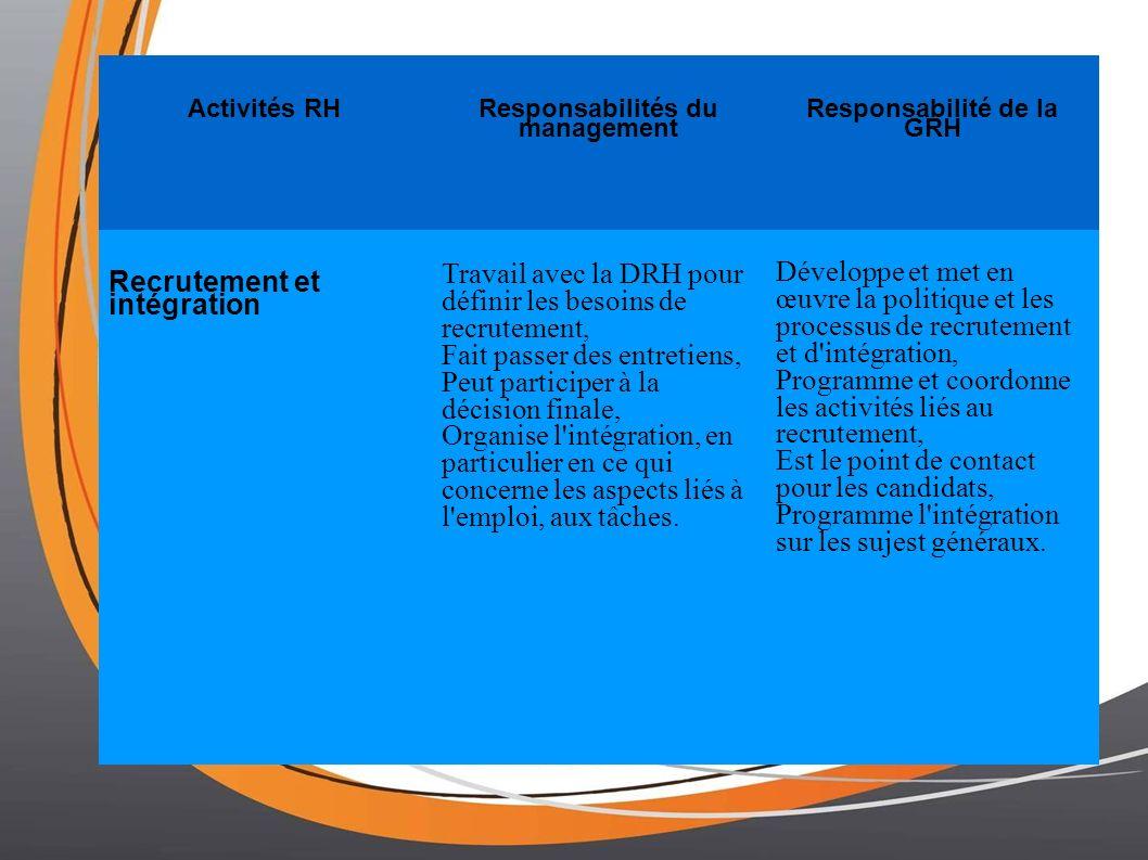 Responsabilités du management Responsabilité de la GRH