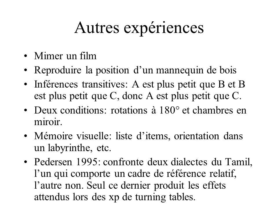 Autres expériences Mimer un film