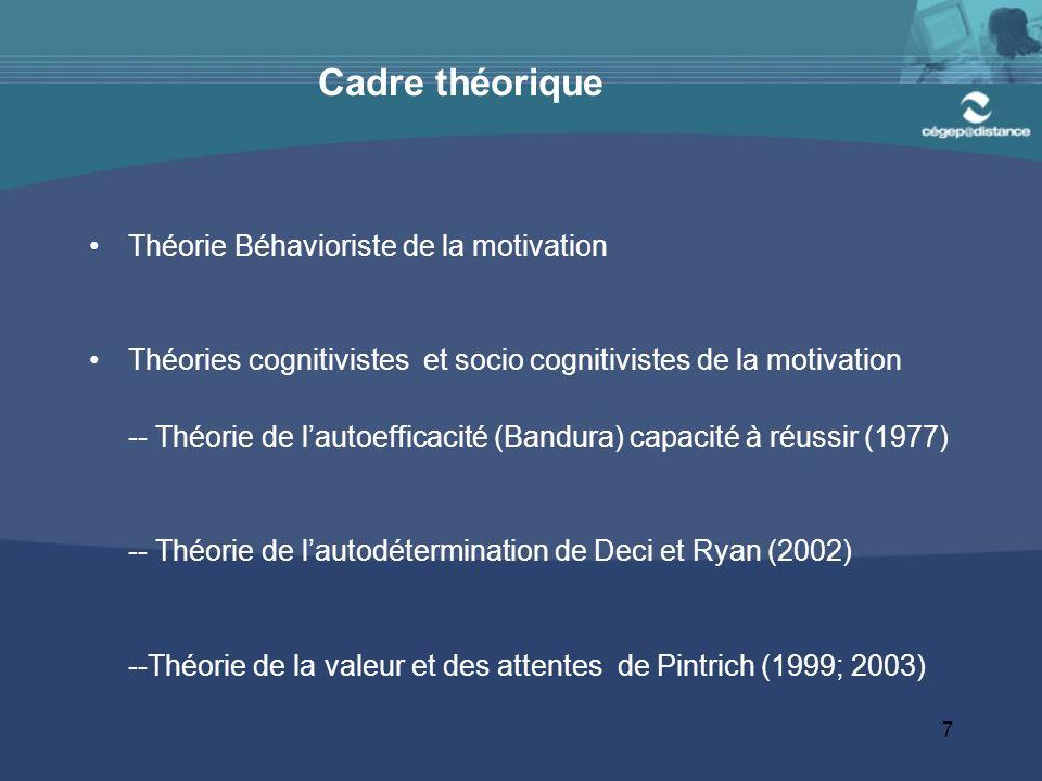 Cadre théorique Théorie Béhavioriste de la motivation