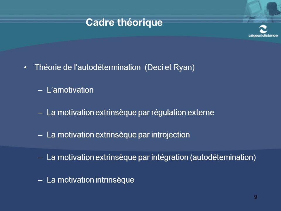 Cadre théorique Théorie de l'autodétermination (Deci et Ryan)