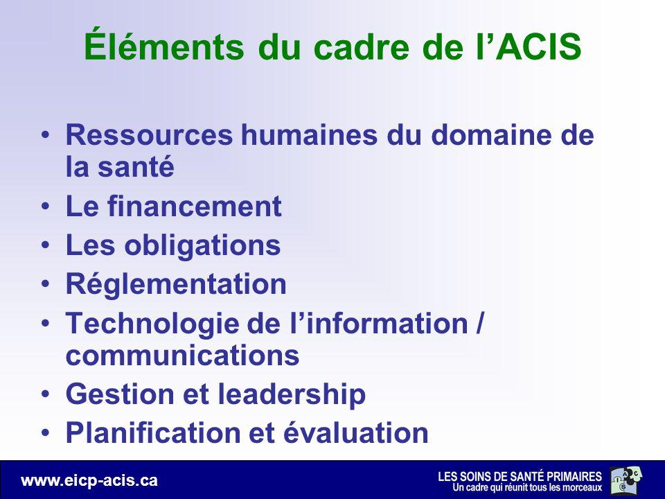 Éléments du cadre de l'ACIS