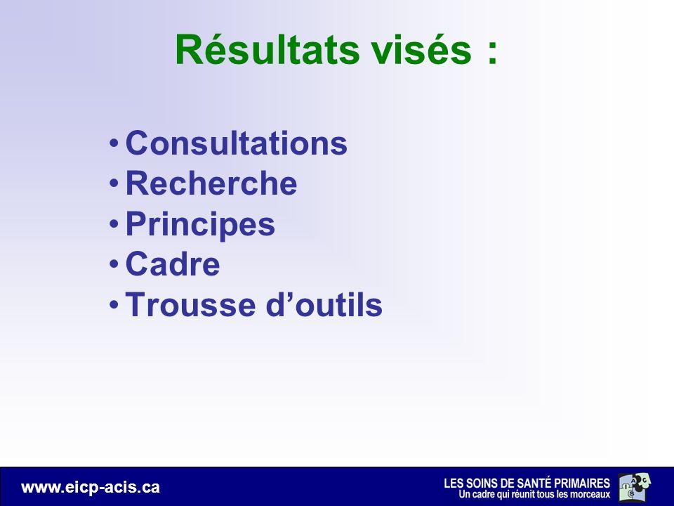 Résultats visés : Consultations Recherche Principes Cadre