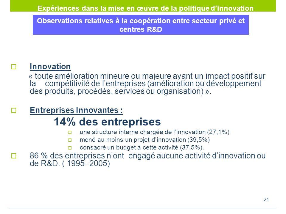 Expériences dans la mise en œuvre de la politique d'innovation