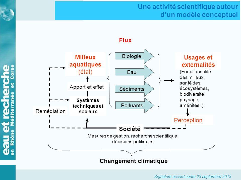 Changement climatique Systèmes techniques et sociaux