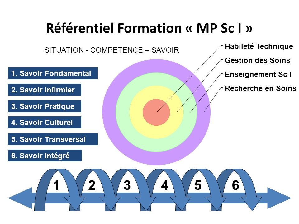 Référentiel Formation « MP Sc I »