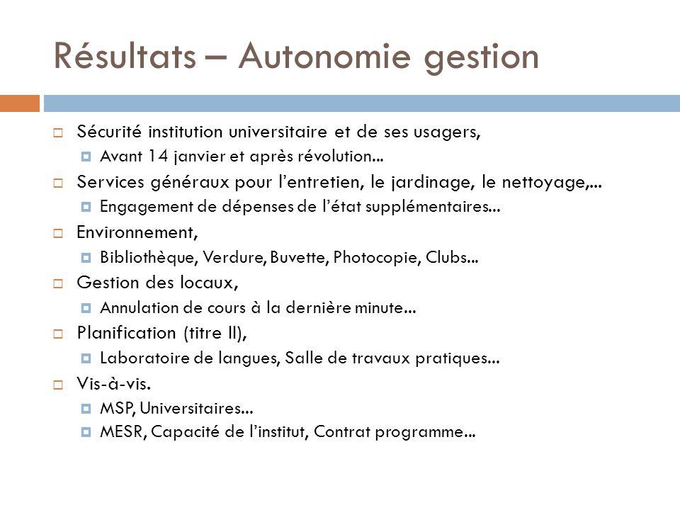 Résultats – Autonomie gestion