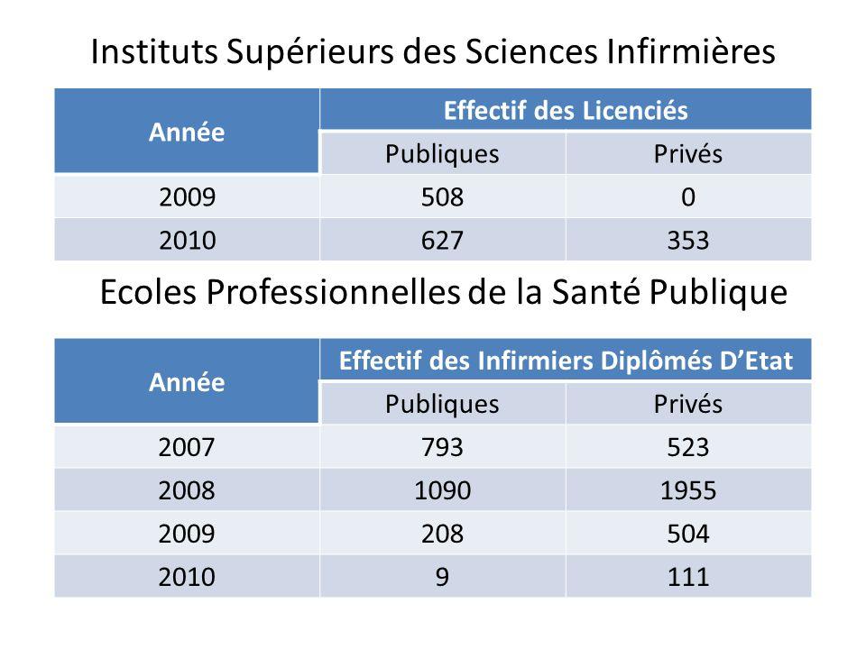 Instituts Supérieurs des Sciences Infirmières