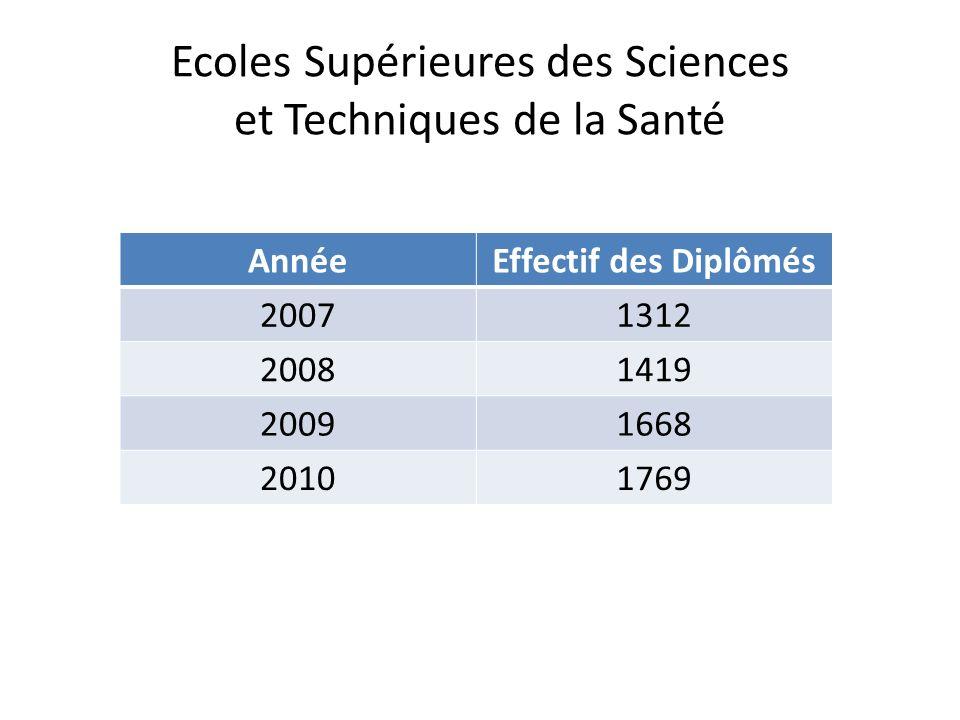 Ecoles Supérieures des Sciences et Techniques de la Santé