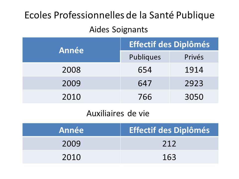 Ecoles Professionnelles de la Santé Publique