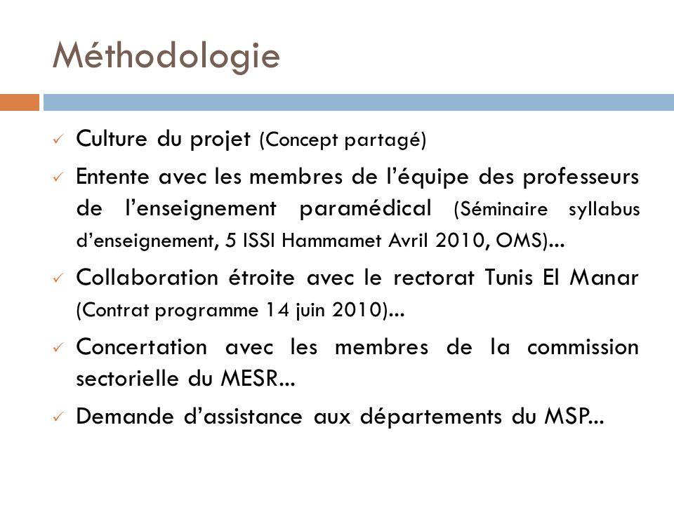 Méthodologie Culture du projet (Concept partagé)