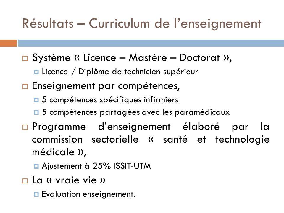 Résultats – Curriculum de l'enseignement