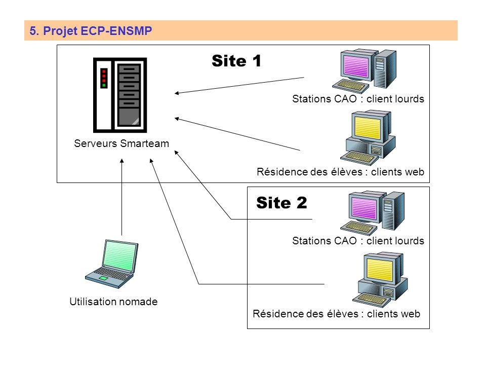 Site 1 Site 2 5. Projet ECP-ENSMP Stations CAO : client lourds