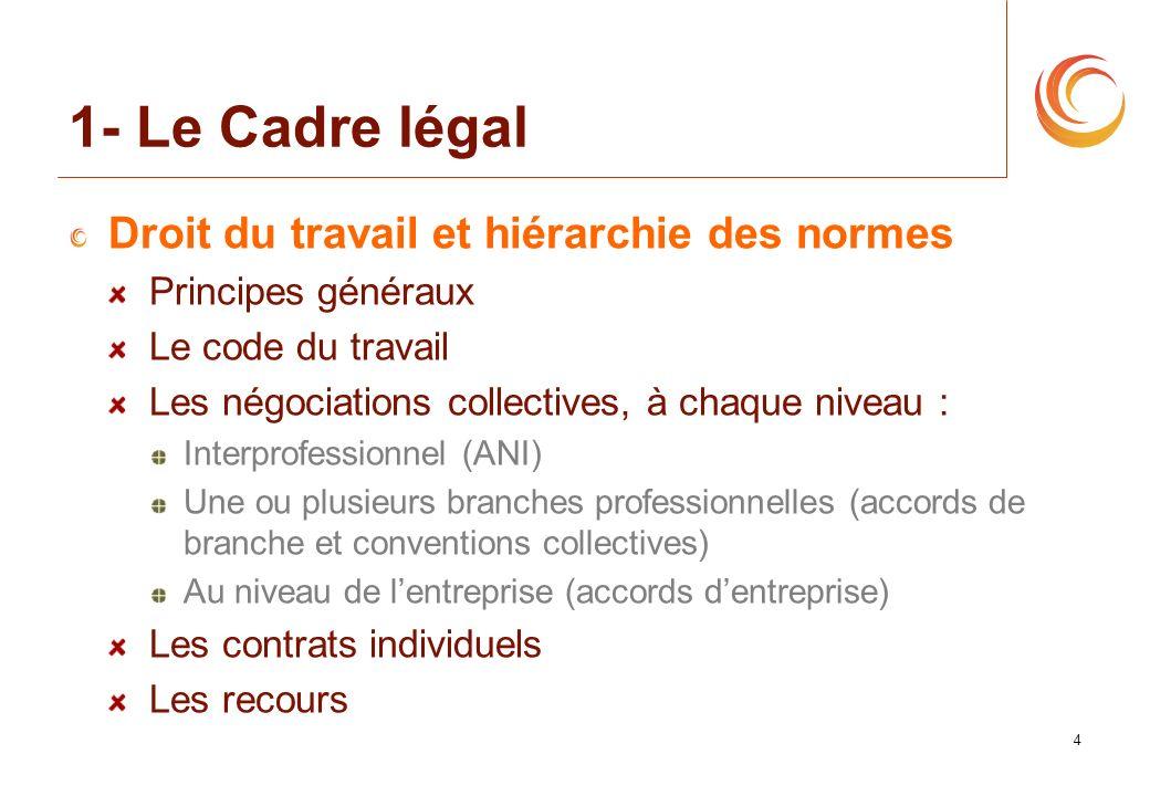 1- Le Cadre légal Droit du travail et hiérarchie des normes