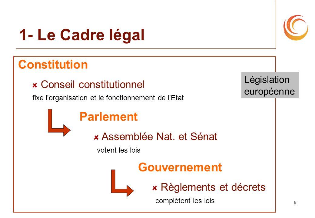 1- Le Cadre légal Constitution Parlement Gouvernement