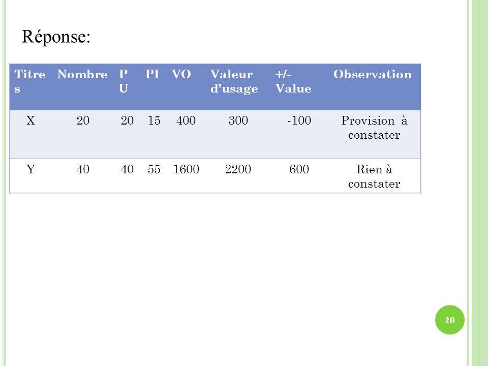 Réponse: Titres Nombre PU PI VO Valeur d'usage +/- Value Observation X
