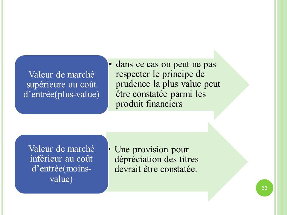 Valeur de marché supérieure au coût d'entrée(plus-value)