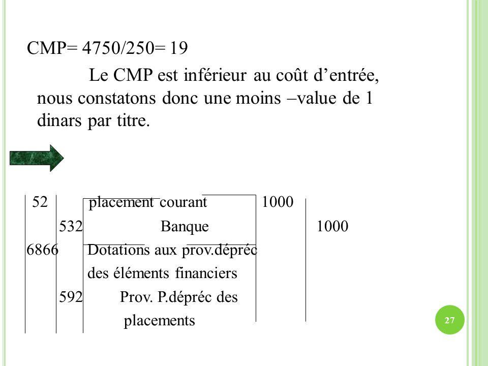 CMP= 4750/250= 19 Le CMP est inférieur au coût d'entrée, nous constatons donc une moins –value de 1 dinars par titre.