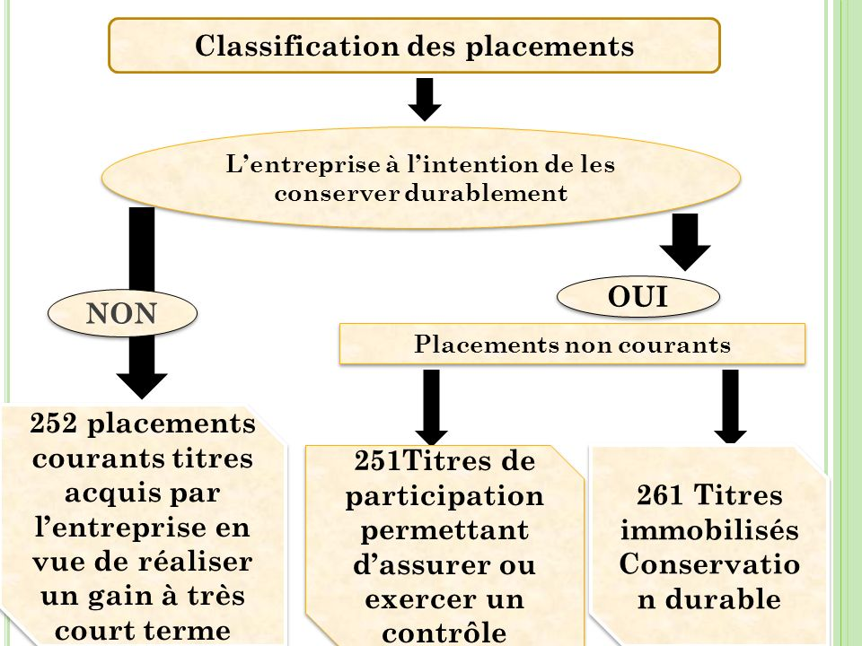 Classification des placements