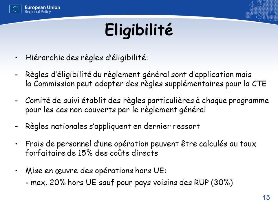 Eligibilité Hiérarchie des règles d'éligibilité: