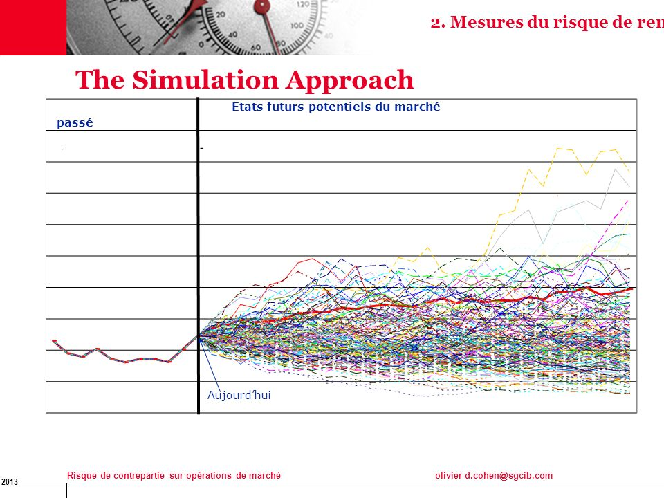 The Simulation Approach
