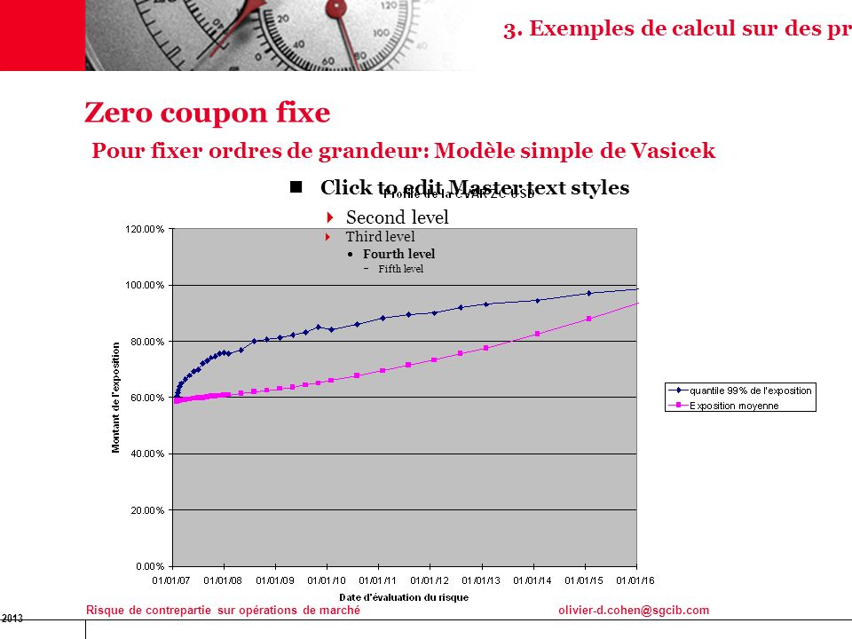 17 3. Exemples de calcul sur des produits simples. Zero coupon fixe Pour fixer ordres de grandeur: Modèle simple de Vasicek.