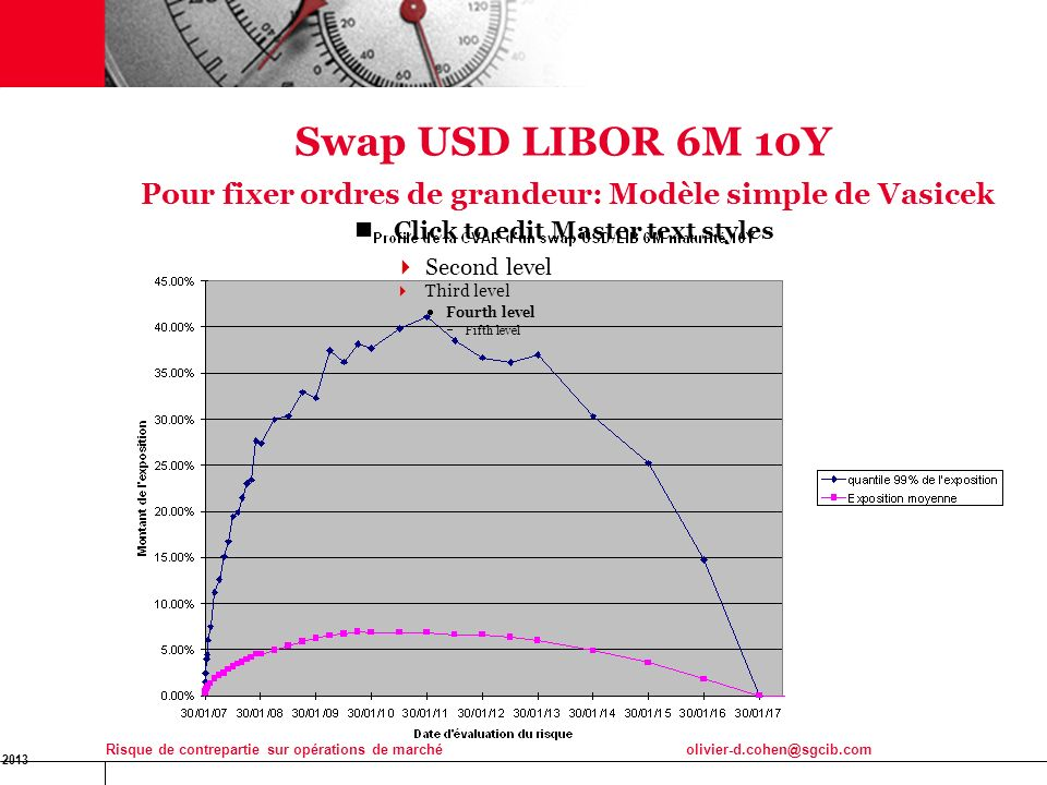 18 Swap USD LIBOR 6M 10Y Pour fixer ordres de grandeur: Modèle simple de Vasicek. Click to edit Master text styles.
