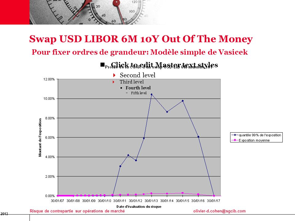 20 Swap USD LIBOR 6M 10Y Out Of The Money Pour fixer ordres de grandeur: Modèle simple de Vasicek.