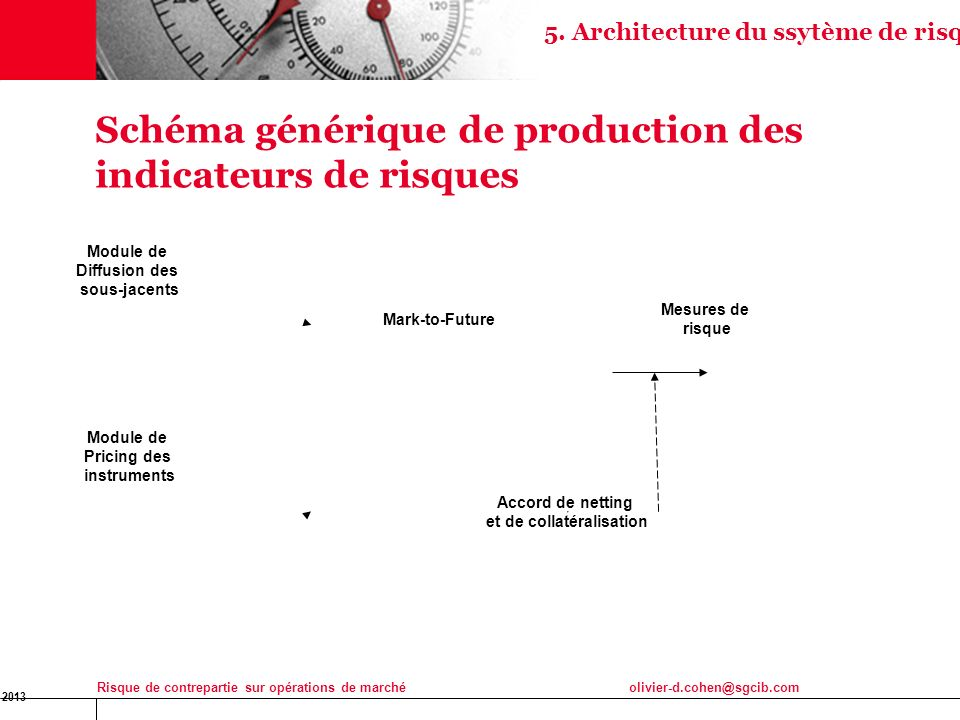 Schéma générique de production des indicateurs de risques