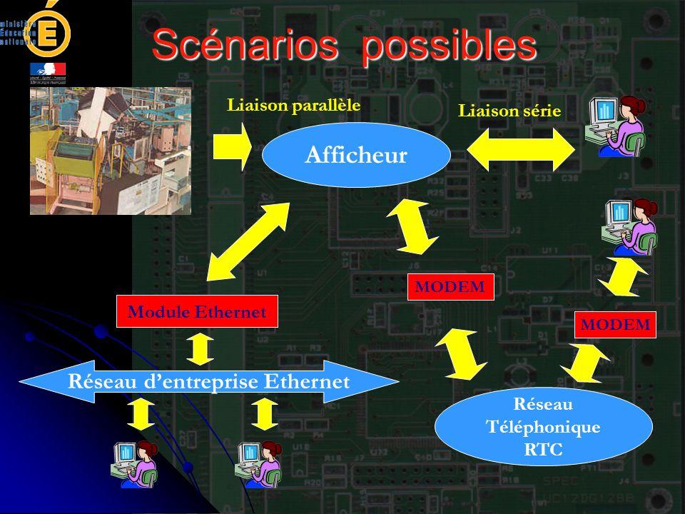 Réseau d'entreprise Ethernet Réseau Téléphonique RTC