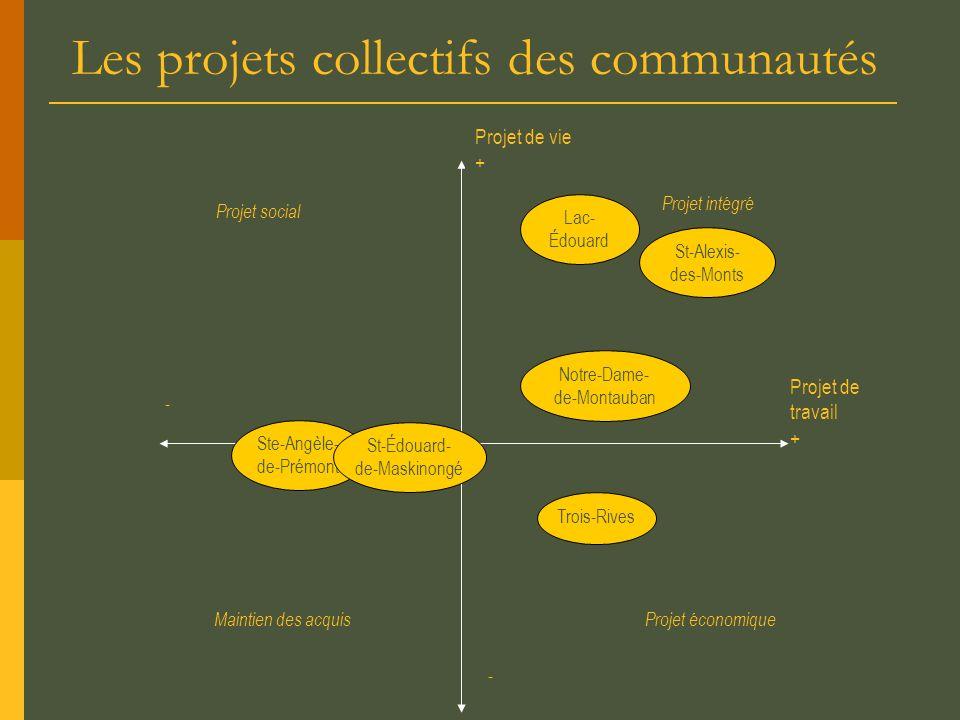Les projets collectifs des communautés
