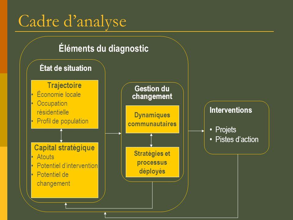 Cadre d'analyse Éléments du diagnostic État de situation Trajectoire