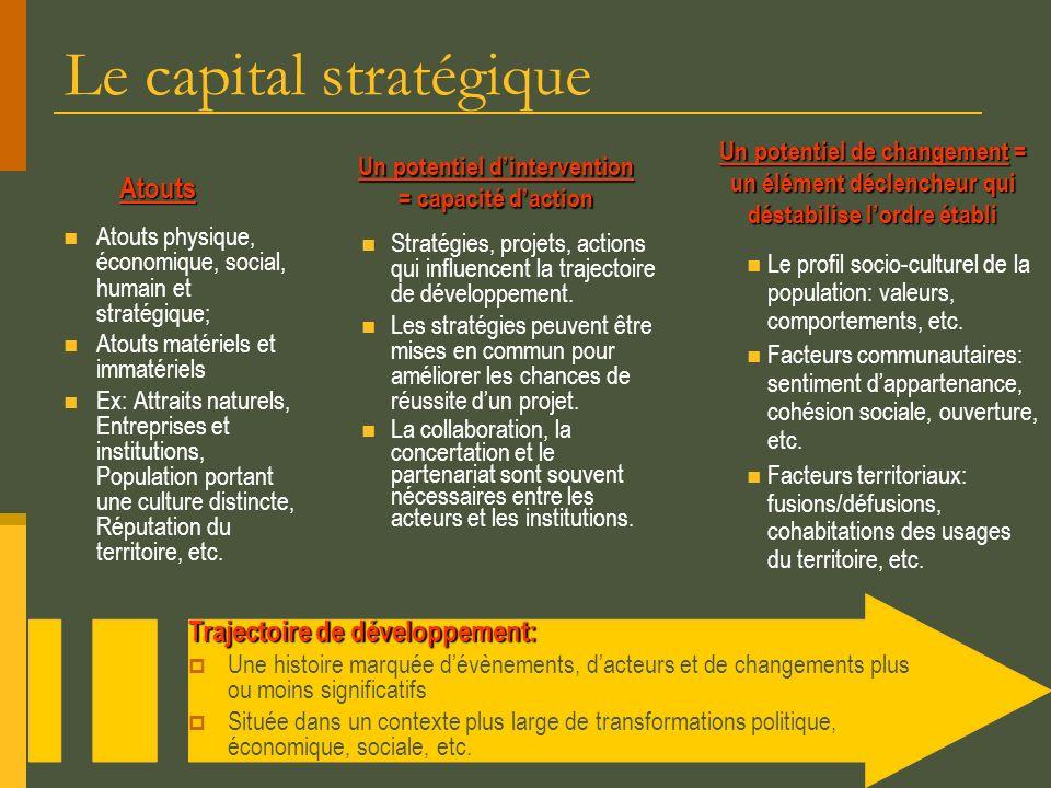 Le capital stratégique