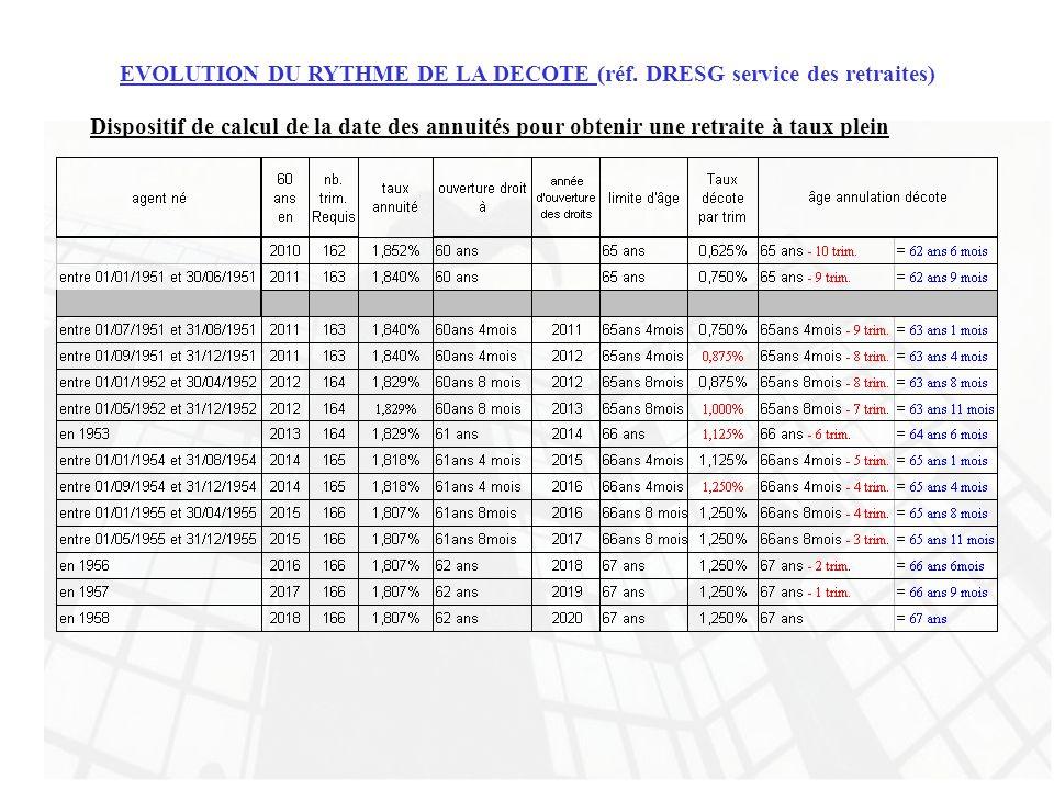 EVOLUTION DU RYTHME DE LA DECOTE (réf. DRESG service des retraites)