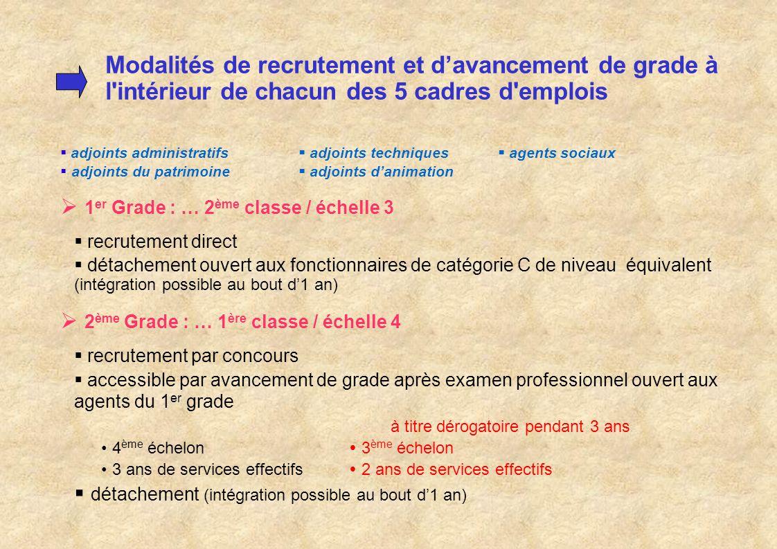 Modalités de recrutement et d'avancement de grade à l intérieur de chacun des 5 cadres d emplois