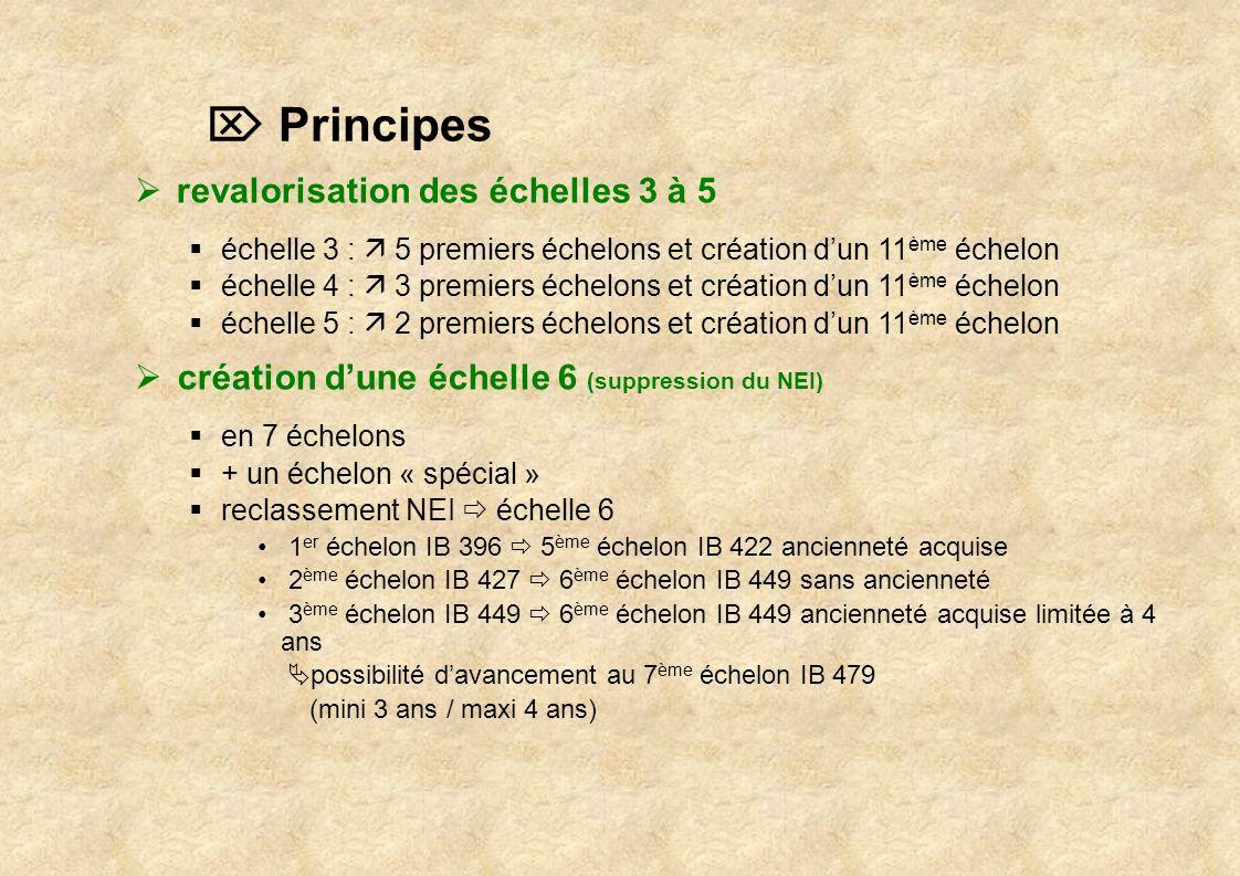  Principes revalorisation des échelles 3 à 5