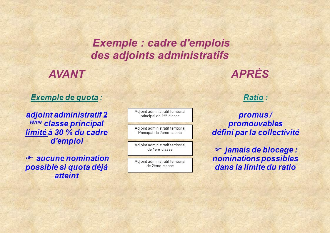 Exemple : cadre d emplois des adjoints administratifs AVANT APRÈS