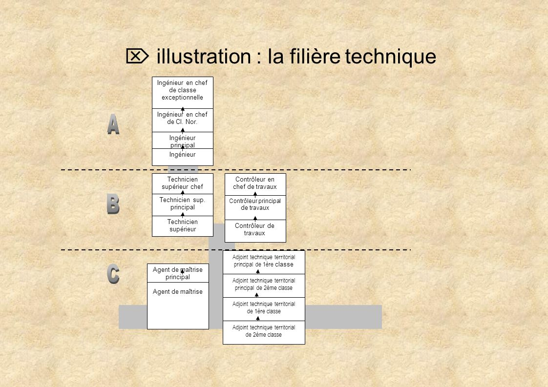 A B C  illustration : la filière technique