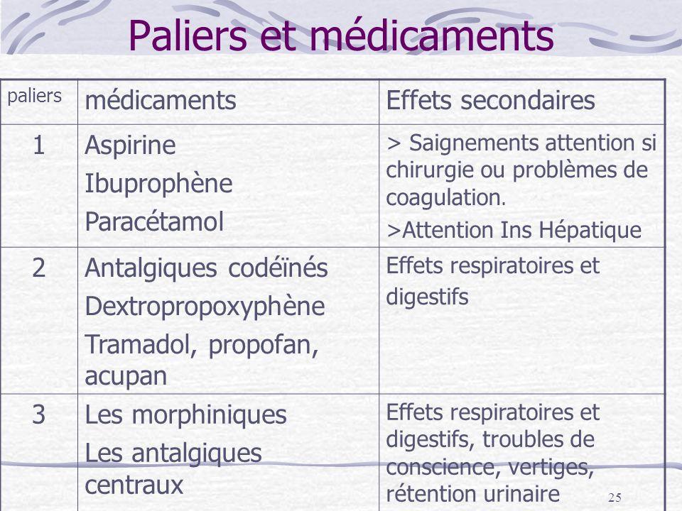 Paliers et médicaments