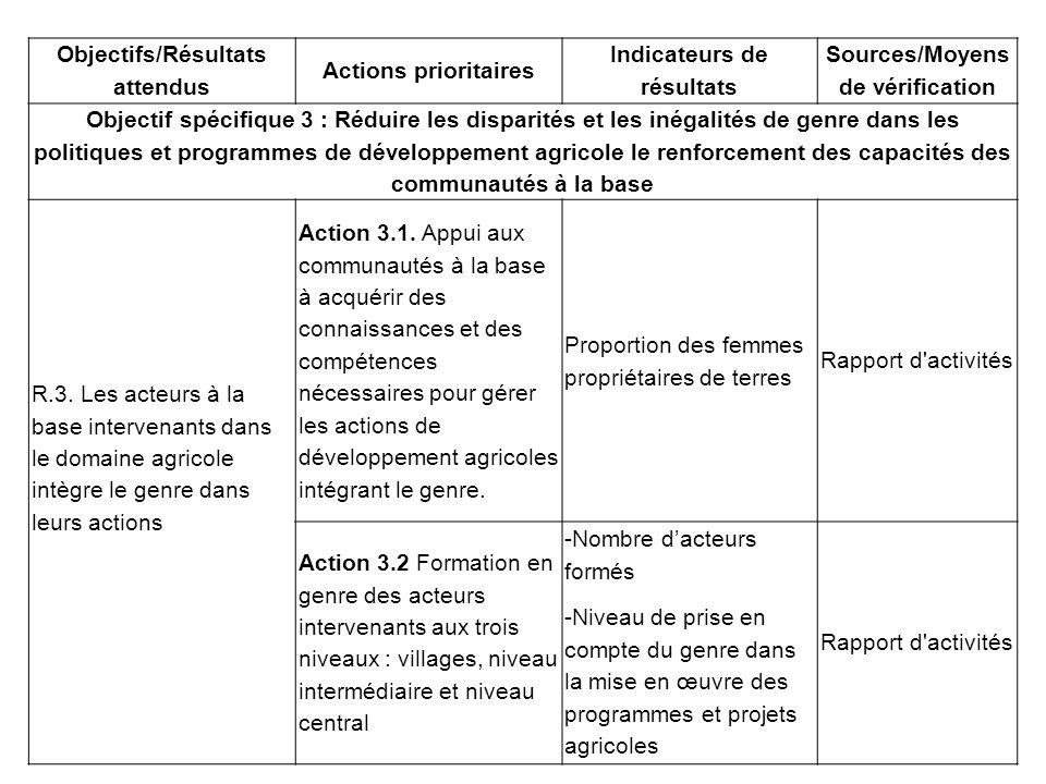 Objectifs/Résultats attendus Actions prioritaires