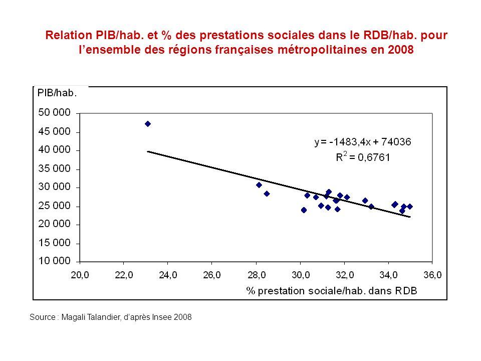 Relation PIB/hab. et % des prestations sociales dans le RDB/hab