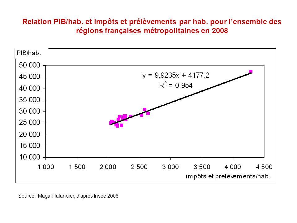 Relation PIB/hab. et impôts et prélèvements par hab