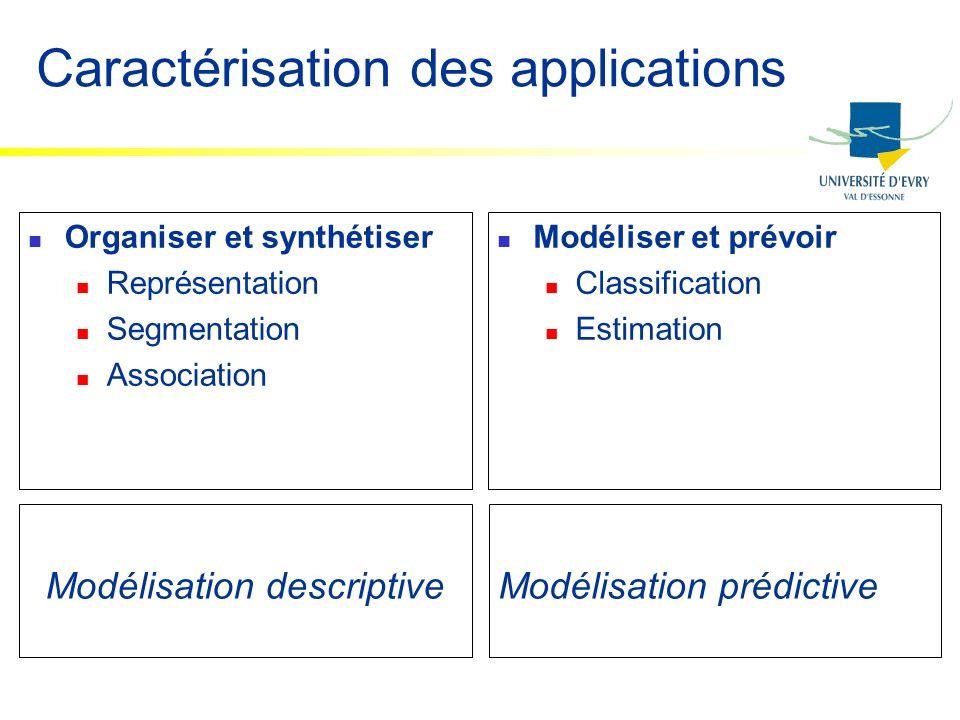 Caractérisation des applications