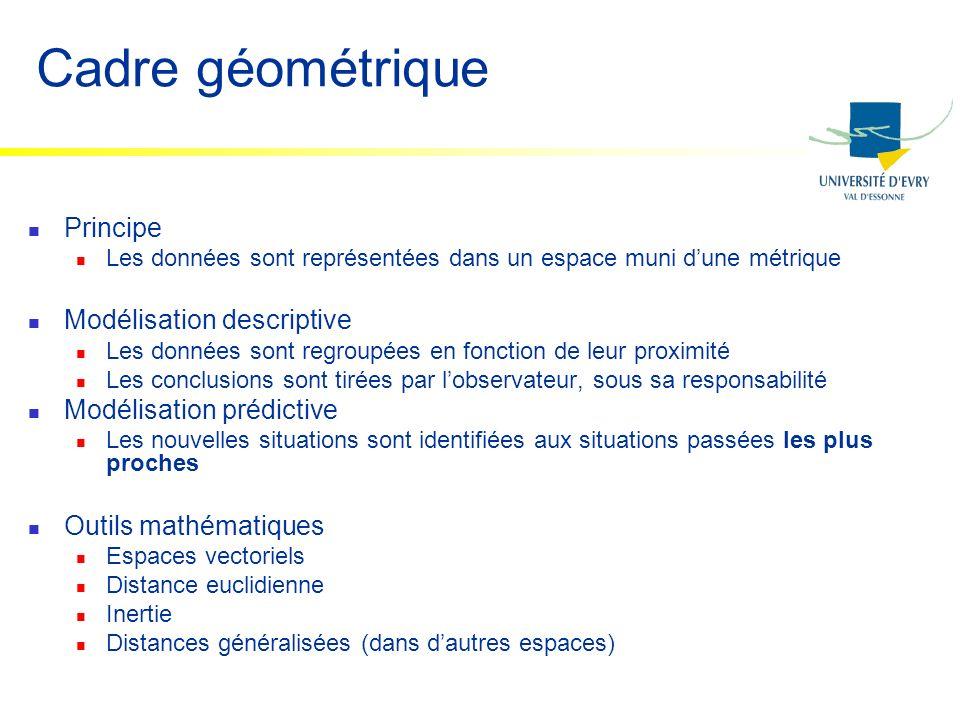 Cadre géométrique Principe Modélisation descriptive