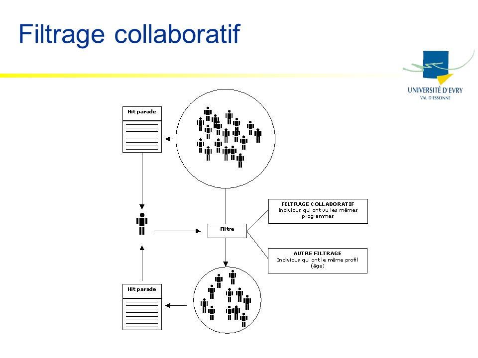 Filtrage collaboratif